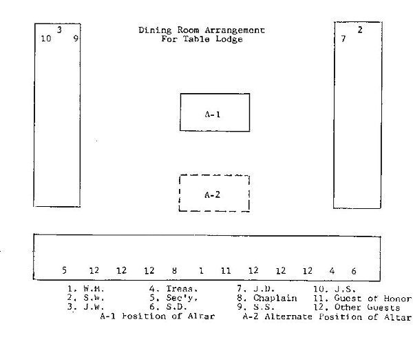 Sample Layout for Table Lodge